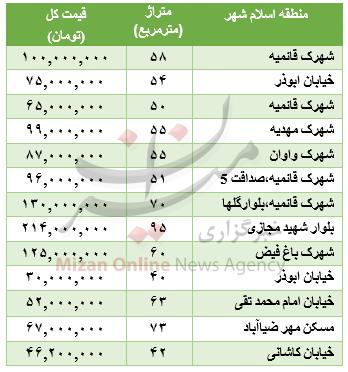 برای خرید خانه در اسلامشهر چقدر باید هزینه کرد؟