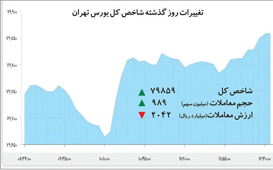 جریان معکوس در بورس تهران