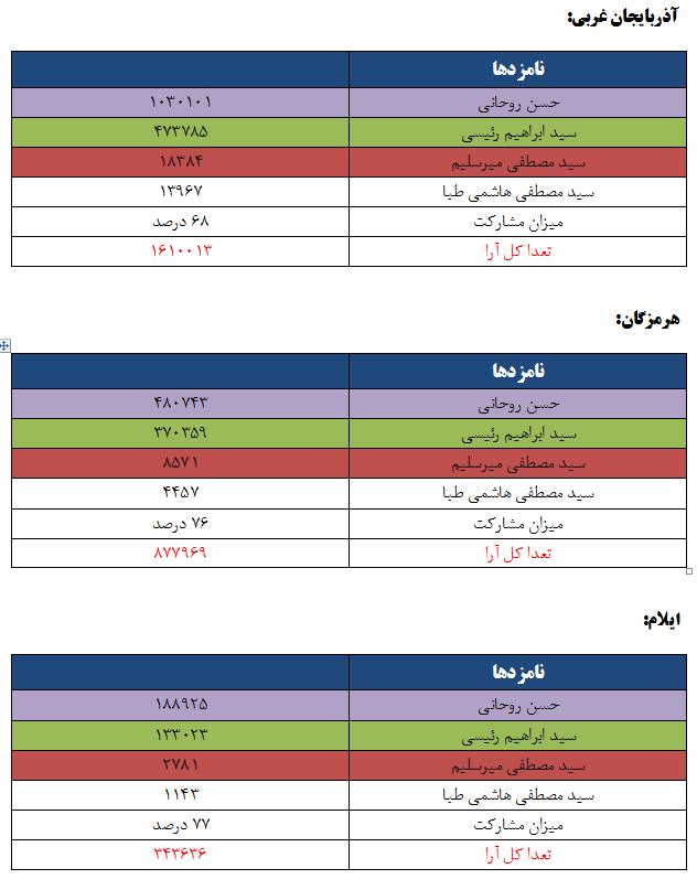نتایج انتخابات ریاست جمهوری به تفکیک استان ها