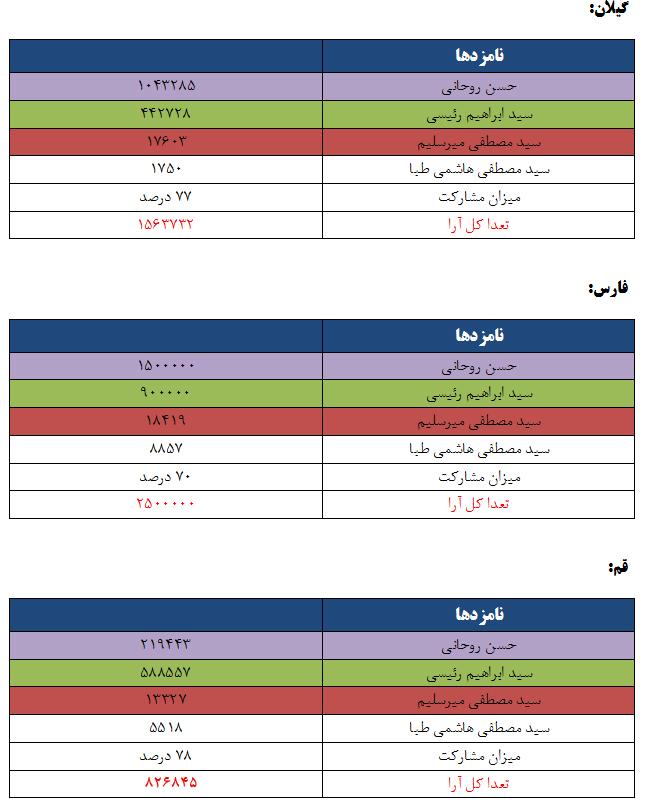 آرا تفکیکی انتخابات ریاستجمهوری در هر شهر