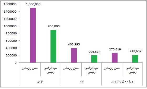 مقایسه آراء روحانی و رئیسی در استان های مختلف
