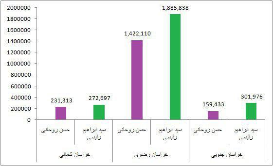 آراء روحانی و رئیسی در هر استان