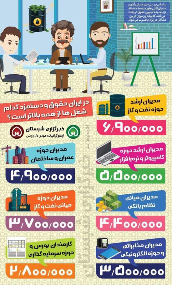 پردرآمدترین مشاغل ایران کدامند؟