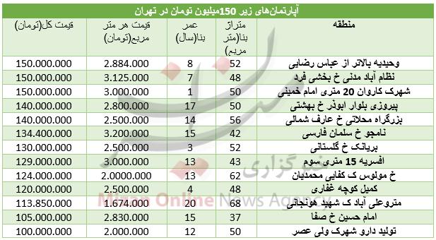 آپارتمانهای ۱۵۰ میلیون تومانی در تهران