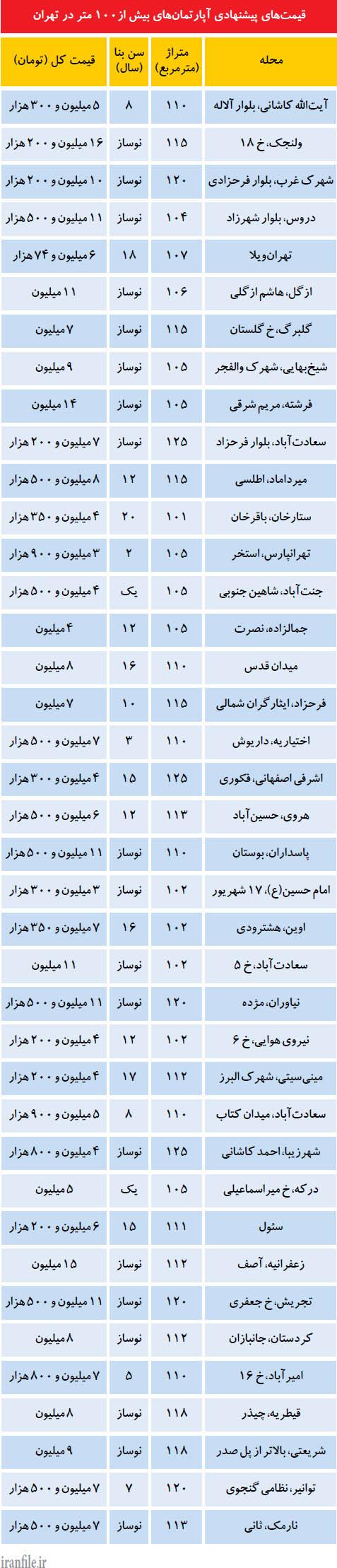 قیمت آپارتمانهای بیش از 100 متر در تهران