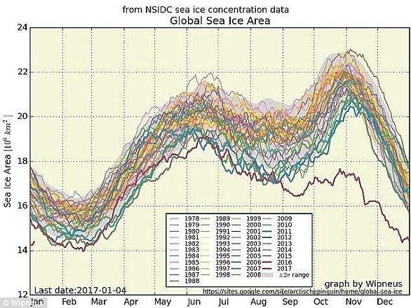آمار عجیب و غریب از گرمای کره زمین