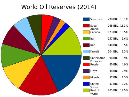 ونزوئلا: قربانی جنگ اقتصادی