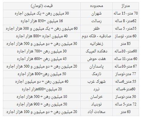 اجاره آپارتمان 50 تا 85 متری در تهران چند؟