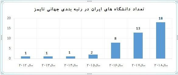 18 دانشگاه ایرانی در جمع دانشگاههای برتر دنیا