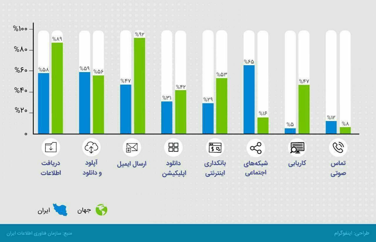 ایرانیان در اینترنت چه میکنند؟