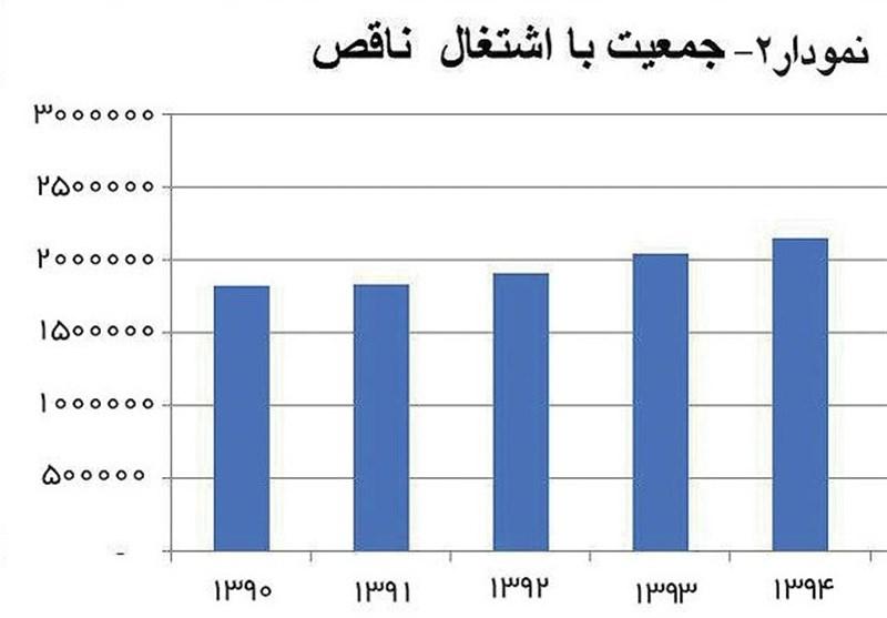 دو میلیون ایرانی نه شاغلاند، نه بیکار