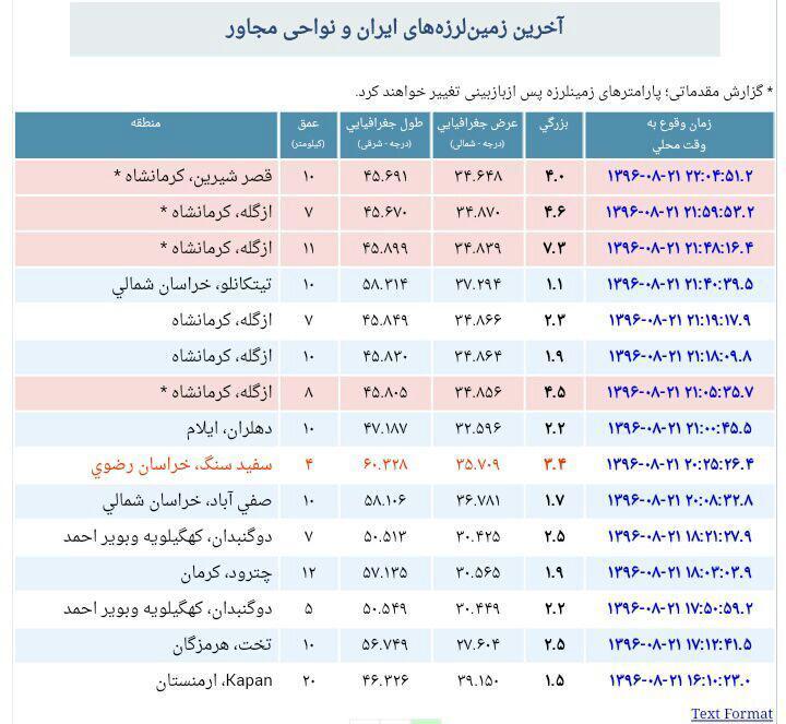 زلزله شدید شمال عراق و غرب ایران را لرزاند