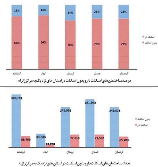 مجلس به دنبال معرفی سازندگان متخلف مسکن مهر کرمانشاه به قوه قضائیه است محاکمه متخلفان مسکن مهر
