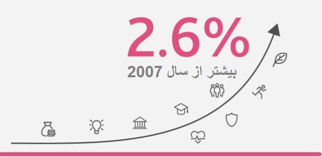 گزارش موسسه لگاتوم از شاخص کامیابی سال 2017
