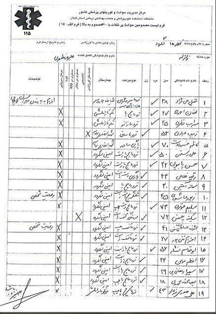 اسامی 19 مصدوم در زلزله گیلان