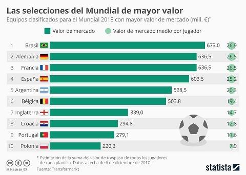 گرانترین تیمهای جام جهانی