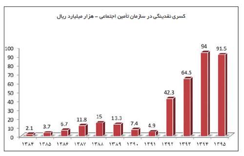 خطر بیخ گوش اقتصاد ایران