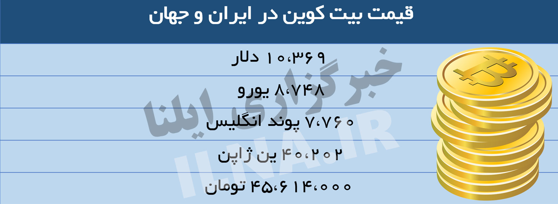 قیمت بیتکوین در ایران 45 میلیون تومان!