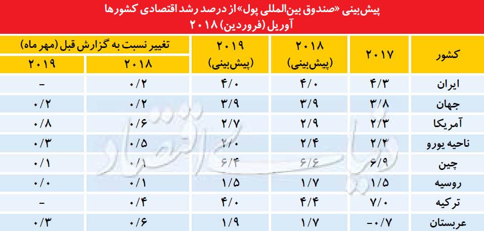 اقتصاد ایران از نگاه IMF