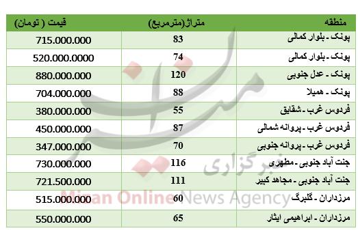 آنچه در زیر می آید ج قیمت معاملات انجام شده آپارتمان در غرب تهران است.