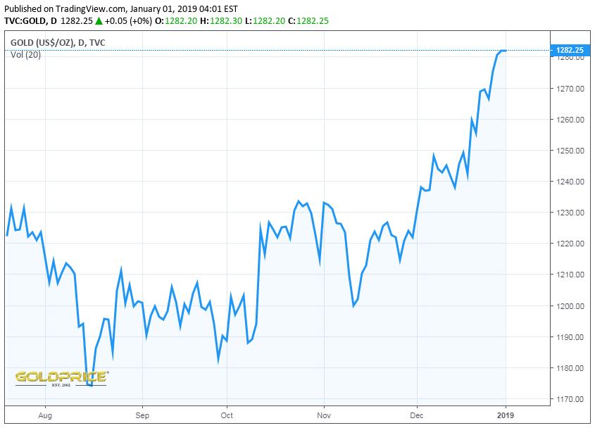قیمت طلا و قیمت سکه در بازار امروز سهشنبه 11 دی 97