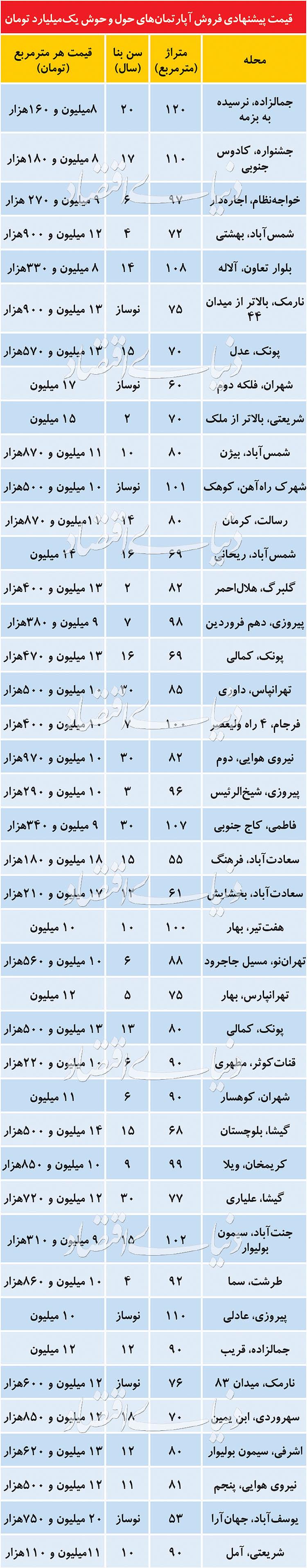 قیمت متعارف آپارتمانهای میانمتراژ در تهران