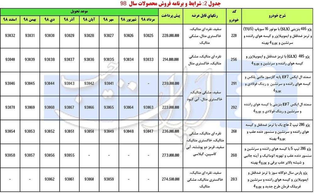 زمان آغاز دور جدید پیشفروش محصولات ایران خودرو