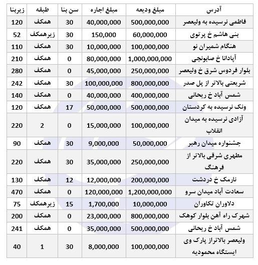 کرایه مغازه در تهران؛ از ماهی ۲ تا ۱۰۰ میلیون تومان!