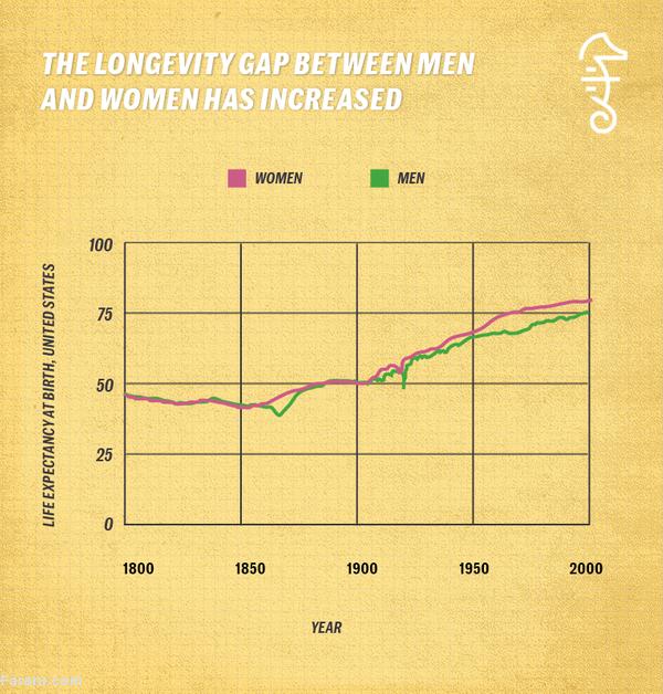 چرا مردان زودتر از زنان میمیرند؟