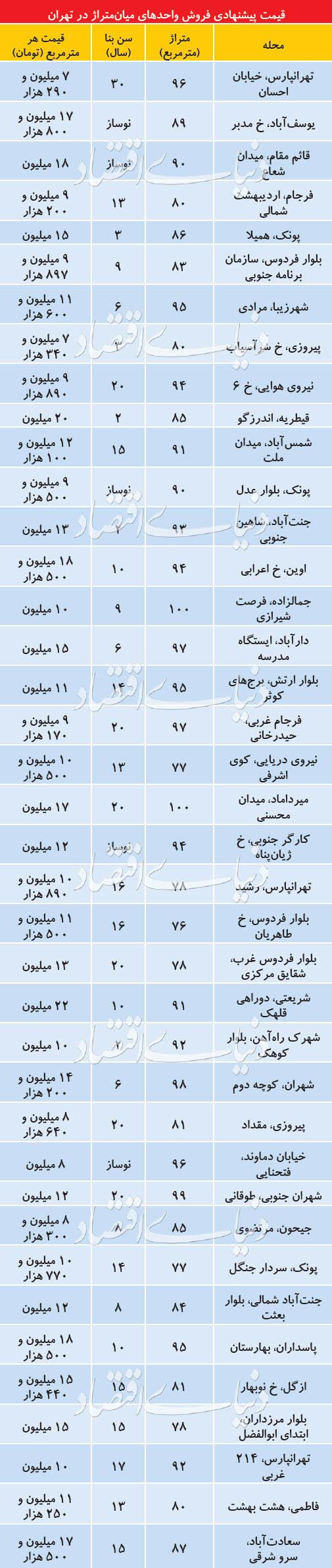 قیمت آپارتمانهای میانمتراژ در بازار تهران