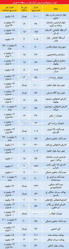 قیمت آپارتمان در منطقه ۵ تهران چقدر است؟