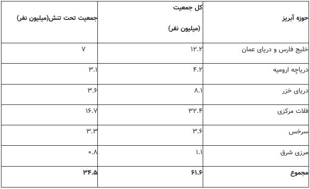 نیمی از جمعیت ایران در معرض تنش آب شرب