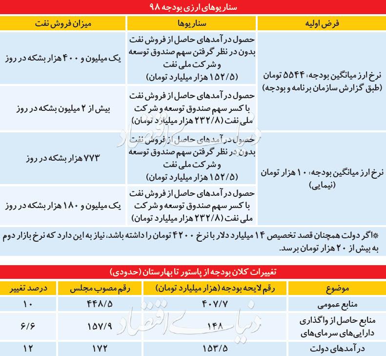 نسخه مجلس برای بودجه ۹۸