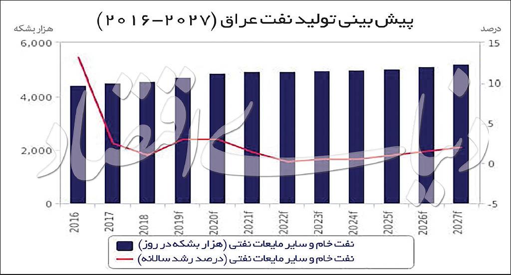 راز سبقت نفتی عراق از ایران
