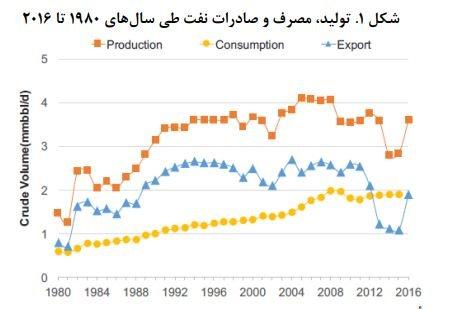 هزینه تولید هر بشکه نفت در ایران چقدر است؟