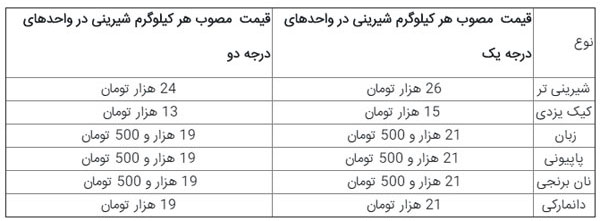قیمت شیرینی شب عید افزایش نمییابد