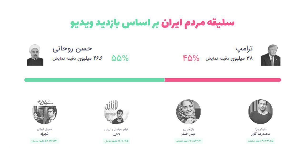 سلیقه مردم ایران بر اساس بازدید ویدیوها