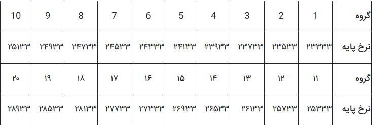 جدول حداقل حقوق و دستمزد سال  ۹۸////