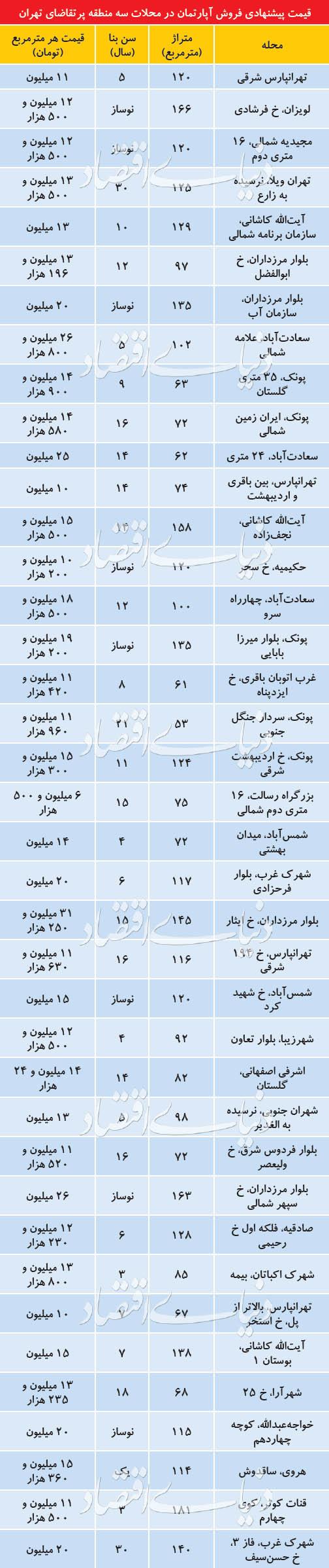 فایلهای سه منطقه پرتقاضای تهران