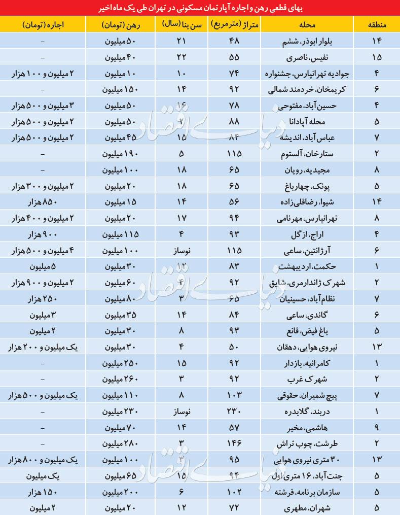 رواج پدیده رزرو آپارتمان در تهران!
