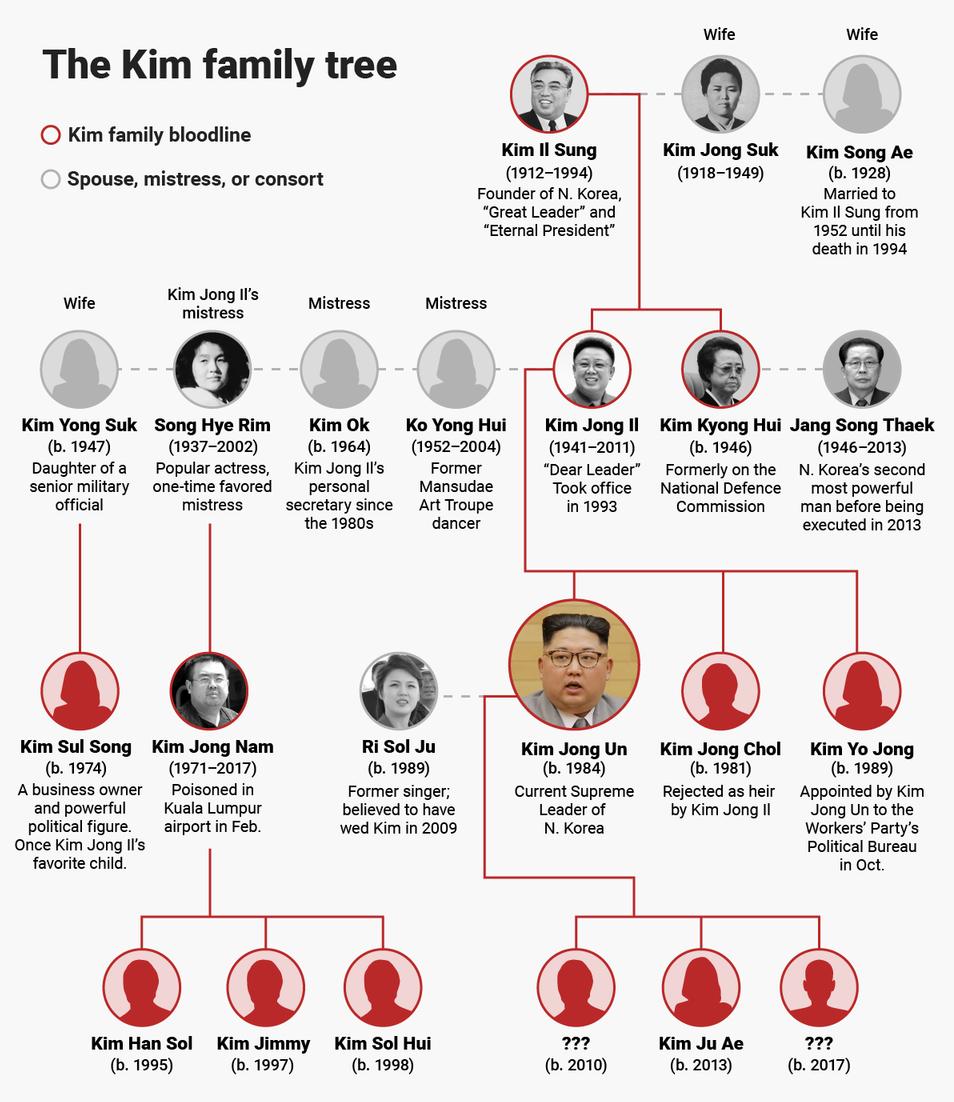 اسراری جالب از فرزندان رهبر کره شمالی