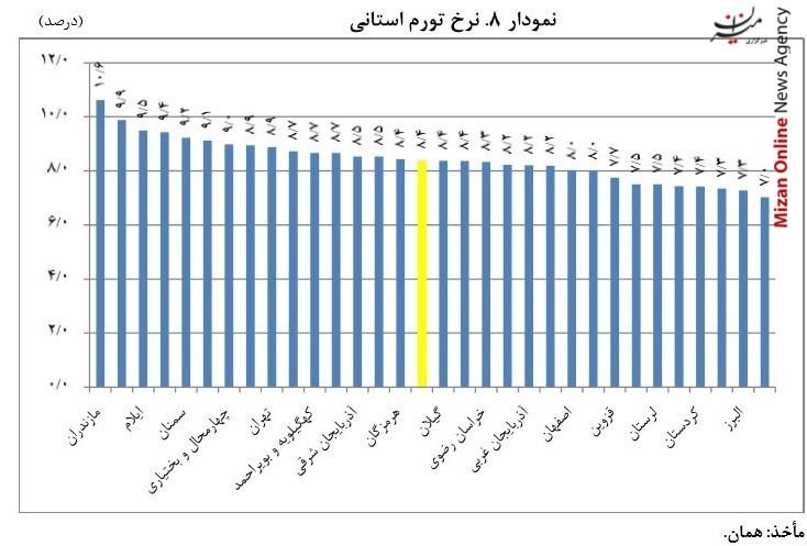 ارزانترین و گرانترین استان ایران کدام است؟