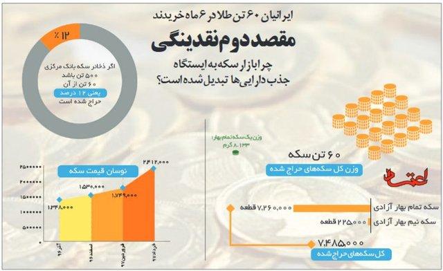 ایرانیان در مدت ۶ ماه ٦٠ تن طلا خریدند