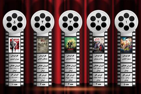 پنج فیلم پرفروش هفته اول خرداد