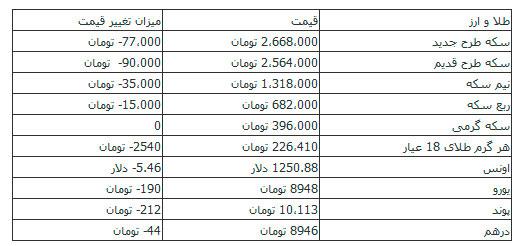 افت ۱۹۰ تومانی قیمت یورو/ سکه ۲ میلیون و ۶۶۸ هزار تومان