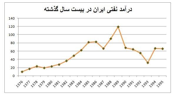 احمدی نژاد و روحانی چقدر نفت فروختند؟