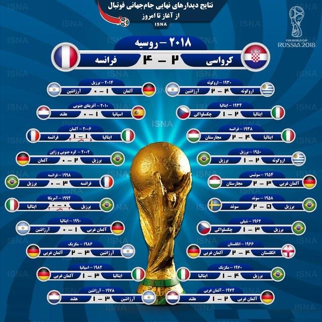 (اینفوگرافی) نتایج دیدار های نهایی جام جهانی فوتبال، از آغاز تا امروز