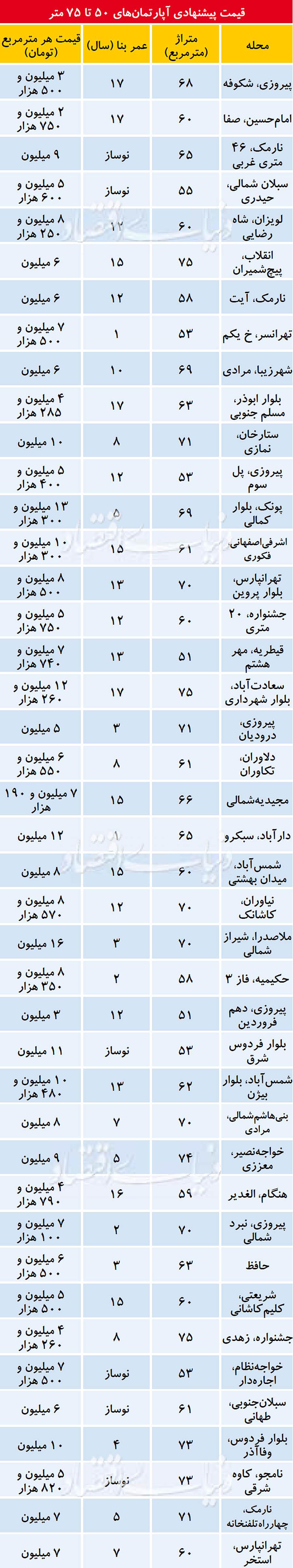 سطح عجیب قیمت آپارتمانهای تهران