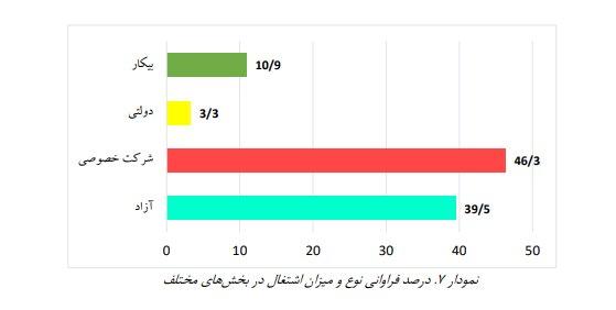 عمر کوتاه و پردغدغه ازدواج سفید در ایران