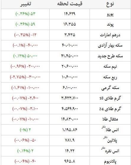 قیمت امروز طلا، سکه و ارز؛ دلار  ۱۲.۷۰۰